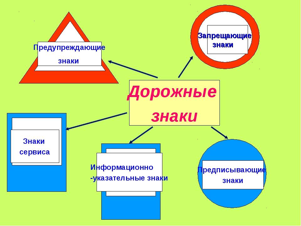 Дорожные знаки Предупреждающие знаки Знаки сервиса Информационно -указательны...