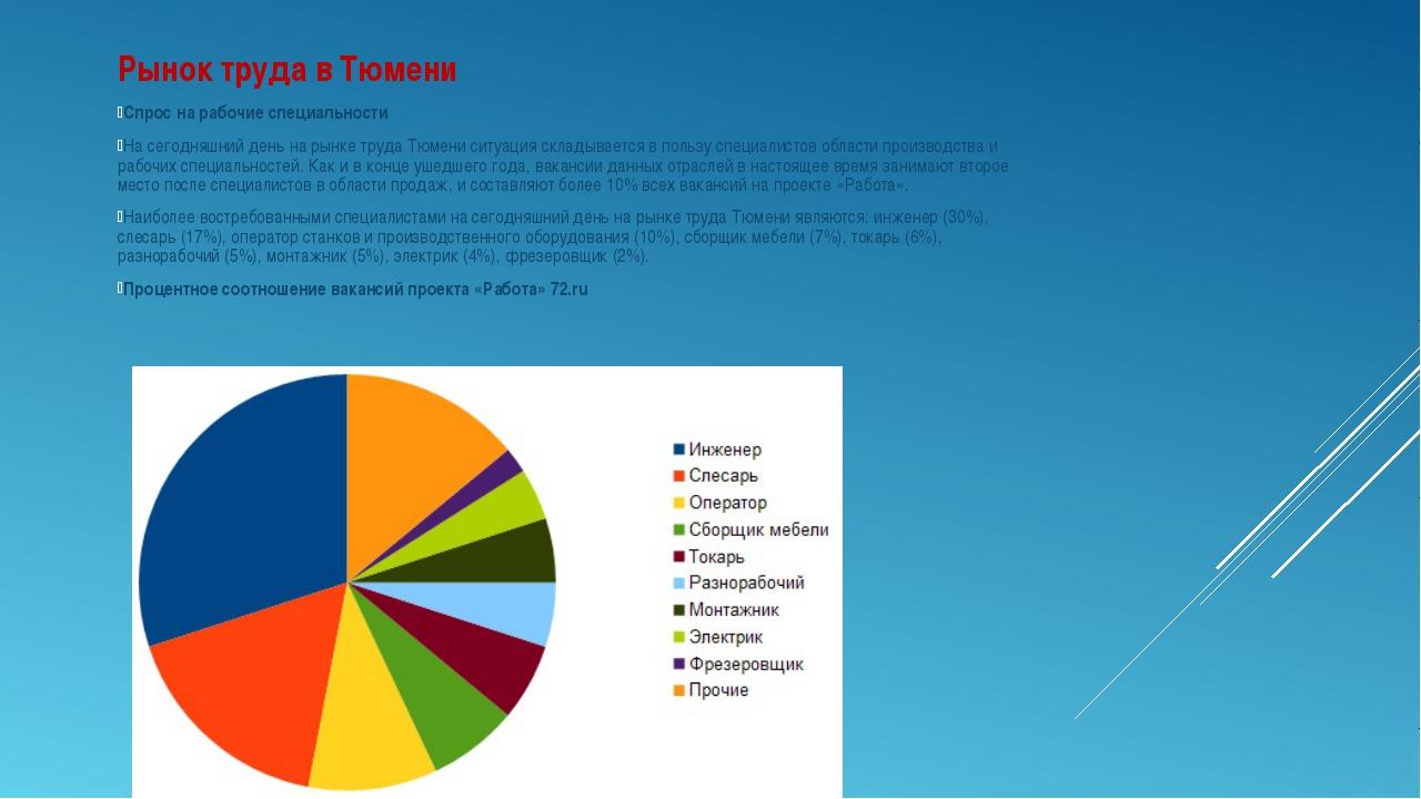 Рынок труда в Тюмени Спрос на рабочие специальности На сегодняшний день на ры...
