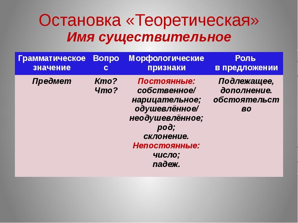 Остановка «Теоретическая» Имя существительное Грамматическое значение Вопрос...