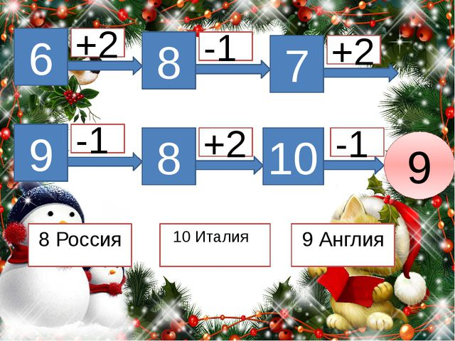 8 Россия 6 +2 8 -1 7 +2 9 -1 8 +2 10 -1 9 10 Италия 9 Англия