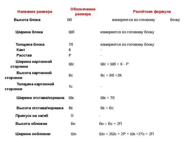 Название размера Обозначение размера Расчётная формула Высотаблока Вб измеряе...