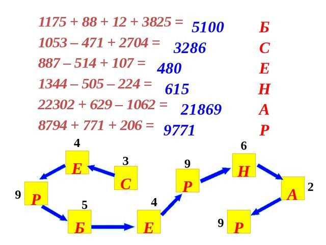 Б С Е Н А Р 5100 3286 480 615 21869 9771 3 4 9 4 5 9 6 2 9 С Е Р Б Е Р Н А Р...