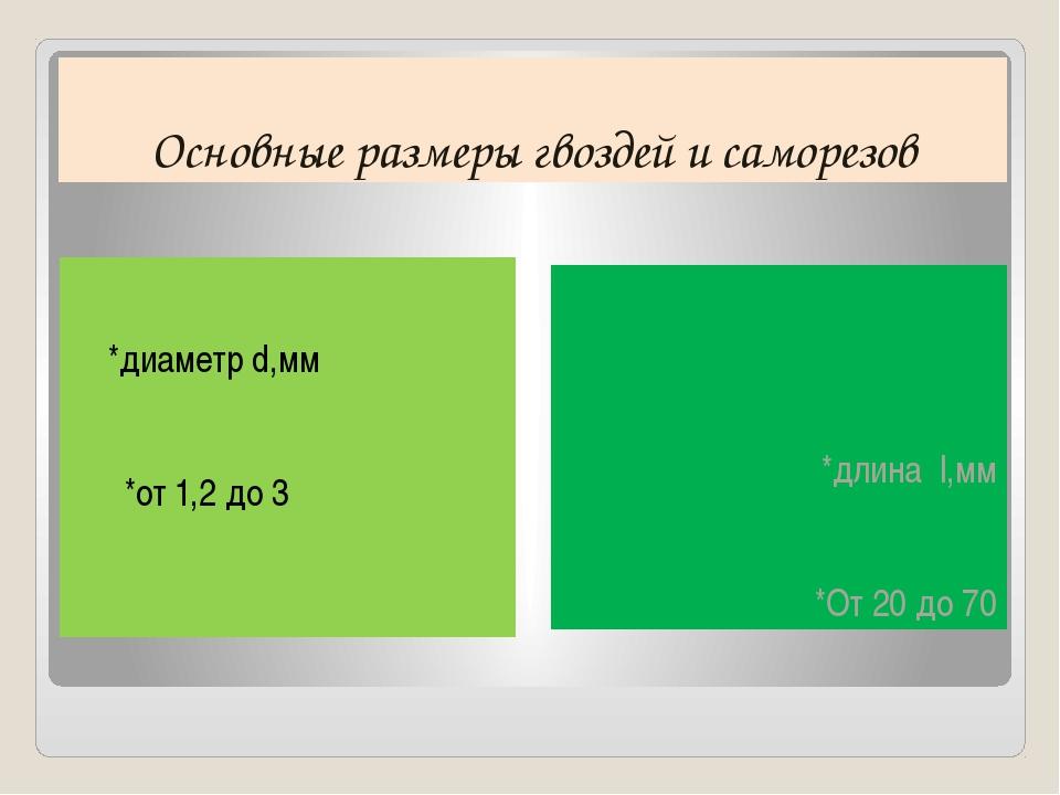 Основные размеры гвоздей и саморезов *диаметр d,мм *от 1,2 до 3 *длина l,мм *...