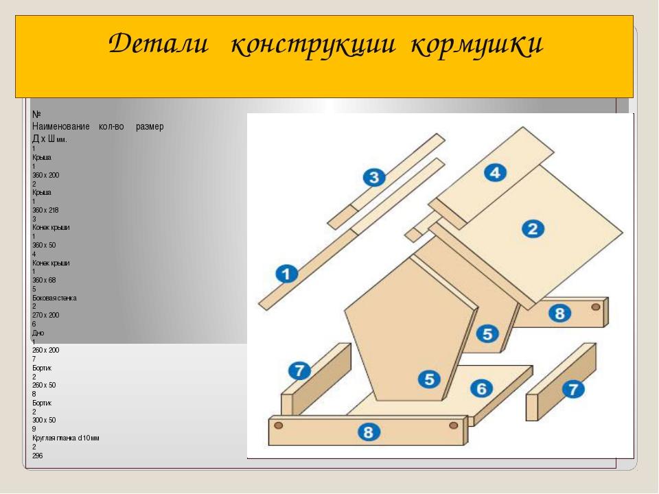 № Наименование кол-во размер Д х Ш мм. 1 Крыша 1 360 х 200 2 Крыша 1 360 х 2...