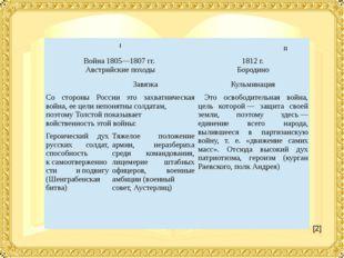 [2] I II Война 1805—1807гг. Австрийскиепоходы 1812г. Бородино Завязка Кульм