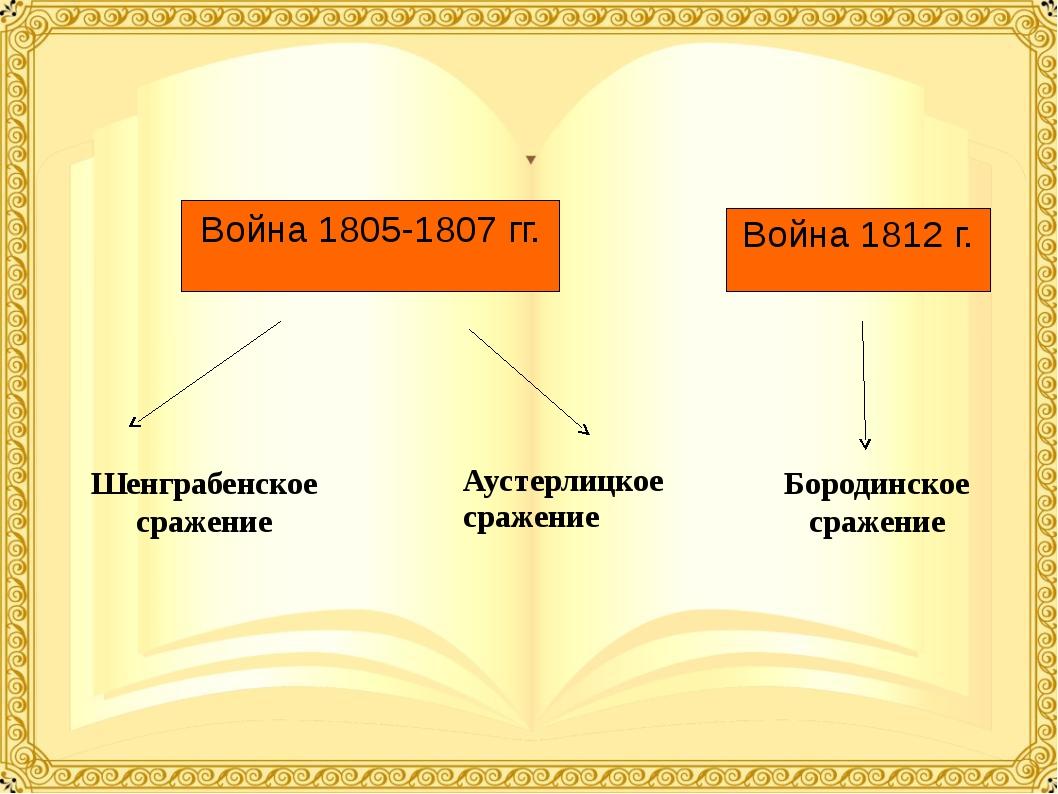 Война 1805-1807 гг. Война 1812 г. Шенграбенское сражение Аустерлицкое сражени...