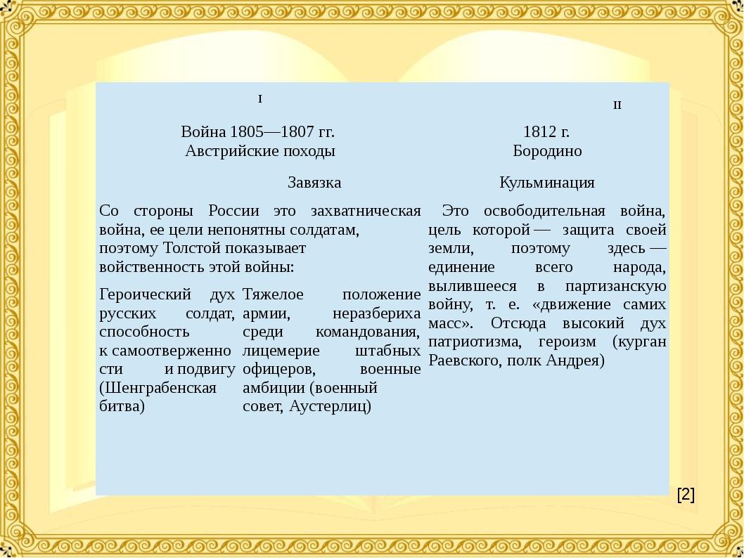 [2] I II Война 1805—1807гг. Австрийскиепоходы 1812г. Бородино Завязка Кульм...