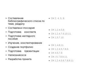 Составление библиографического списка по теме, разделу Составлени глоссария