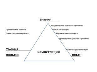 знания Теоретические занятия с изучением Практические занятия учебной литера