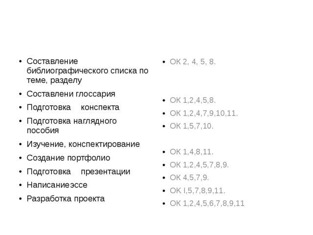 Составление библиографического списка по теме, разделу Составлени глоссария...