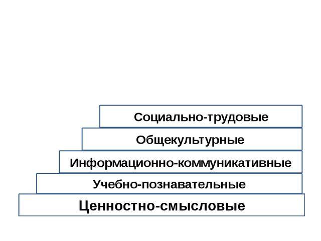 Ценностно-смысловые Учебно-познавательные Информационно-коммуникативные Обще...
