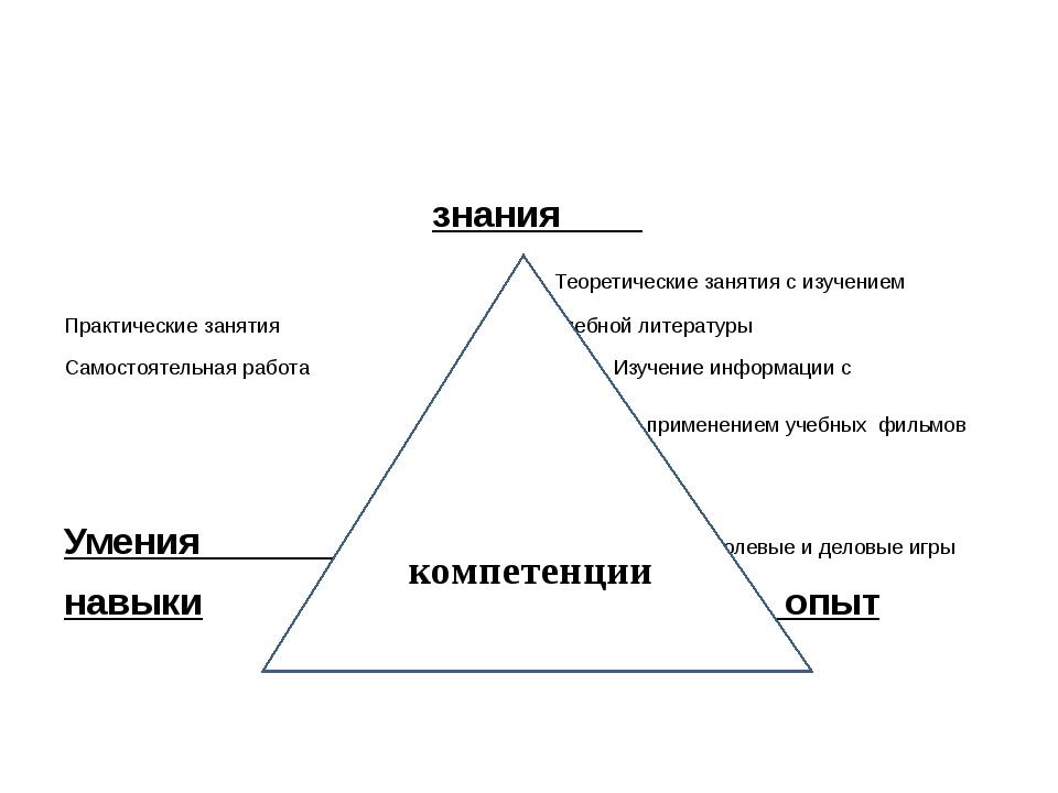 знания Теоретические занятия с изучением Практические занятия учебной литера...