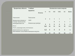 Предметные области Учебные предметы Классы Количество часов в неделю V VI VII