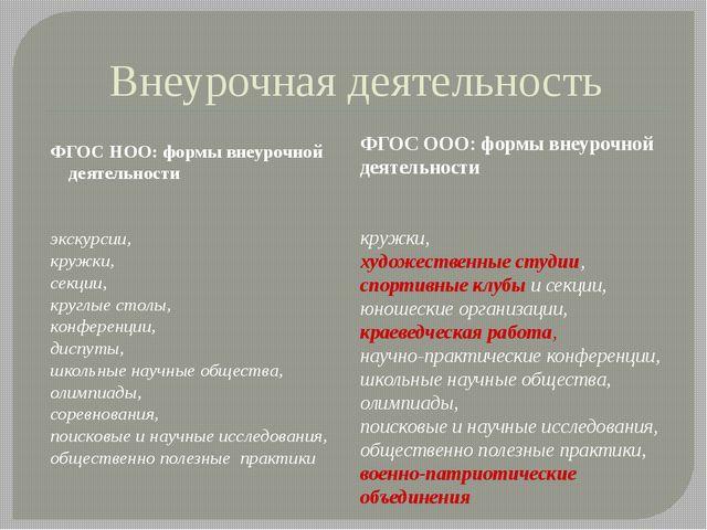 Внеурочная деятельность ФГОС НОО: формы внеурочной деятельности экскурсии, кр...