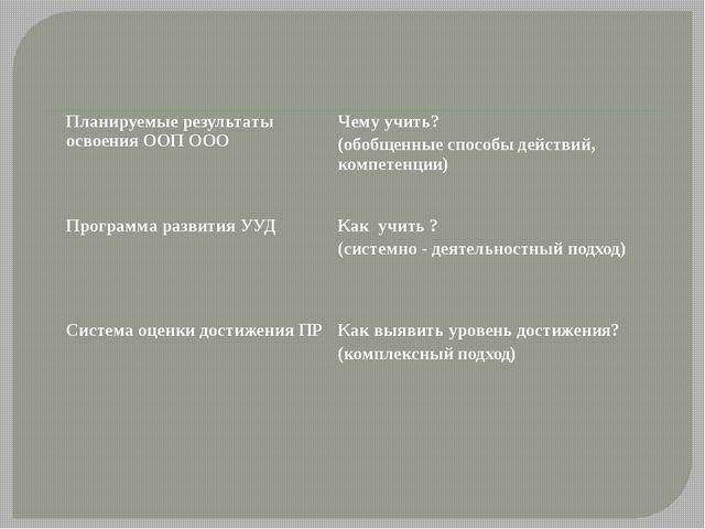 Планируемые результаты освоения ООП ООО Чему учить? (обобщенные способы дейст...