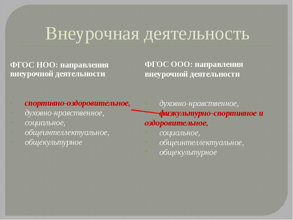 Внеурочная деятельность ФГОС НОО: направления внеурочной деятельности спорти...