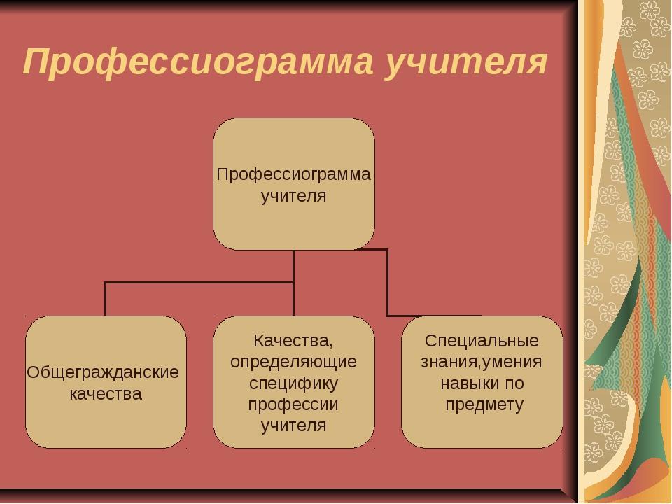 Профессиограмма учителя