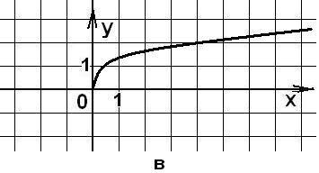 Копия (2) Координатная плоскость