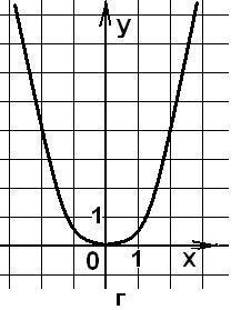 Копия (3) Координатная плоскость