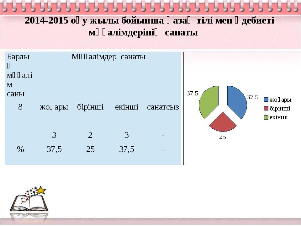 2014-2015 оқу жылы бойынша қазақ тілі мен әдебиеті мұғалімдерінің санаты Барл...