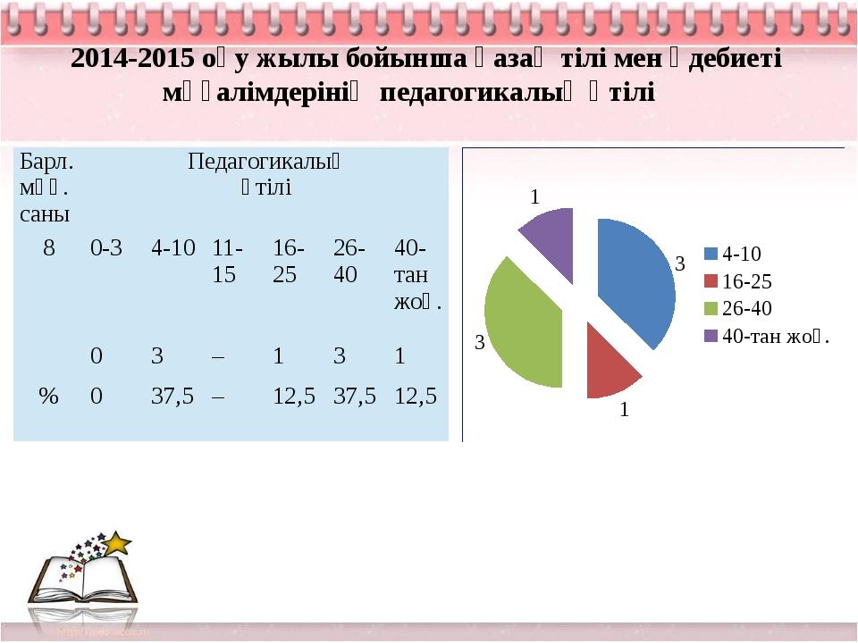 2014-2015 оқу жылы бойынша қазақ тілі мен әдебиеті мұғалімдерінің педагогикал...