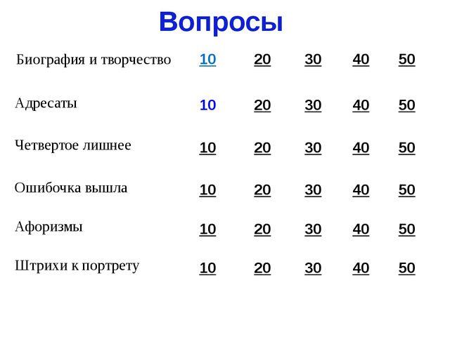 Вопросы Биография и творчество 10 20 30 40 50 Адресаты 10 20 30 40 50 Четверт...