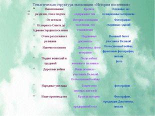 Тематическая структура экспозиции «История поселения» № п/п ппНаименование р