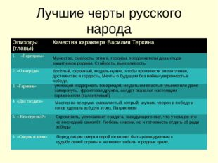 Лучшие черты русского народа Мужество, смелость, отвага, героизм, продолжател