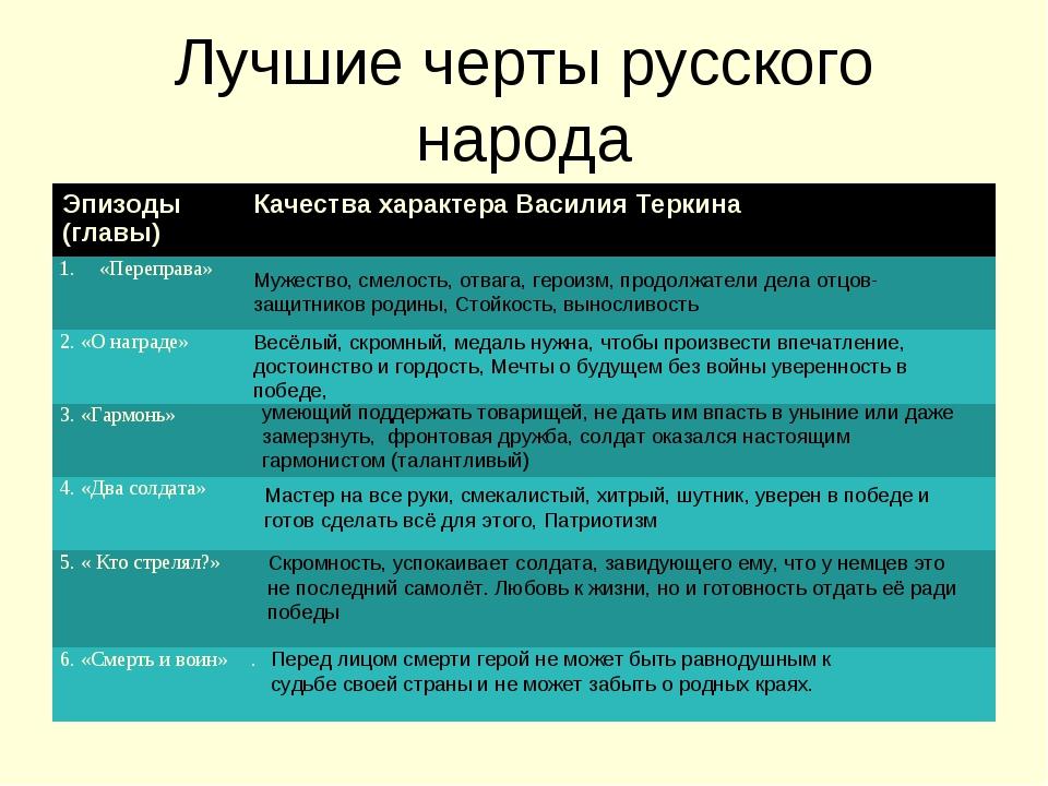 Лучшие черты русского народа Мужество, смелость, отвага, героизм, продолжател...