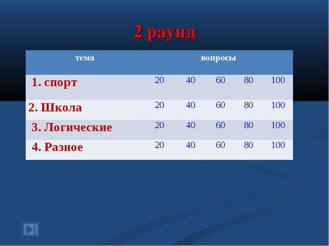 2 раунд темавопросы 1. спорт20406080100 2. Школа 20406080100 3. Л...