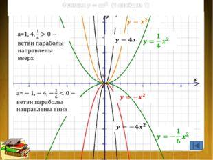 Преобразования графиков функций (1 из 9) Преобразование графика f(x): перено