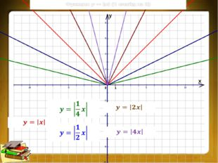 Смещение графика функции вдоль оси Оу