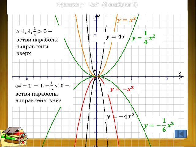 Преобразования графиков функций (1 из 9) Преобразование графика f(x): перено...