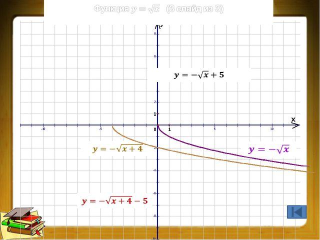 Преобразования графиков функций (6 из 9)