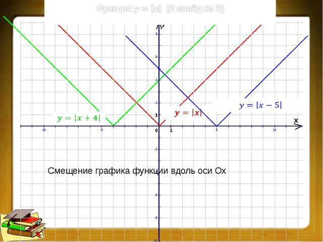 Преобразования графиков функций (7 из 9)