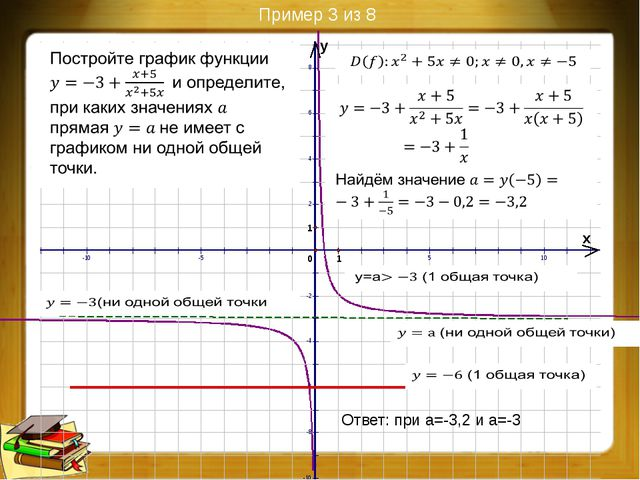 Преобразования графиков функций (9 из 9)