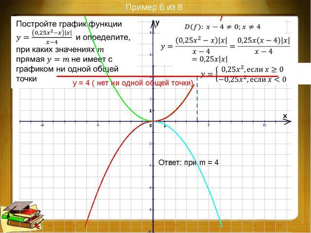 Пример 8 из 8 2 Координаты вершины первой параболы (2;-9) Координаты вершины...