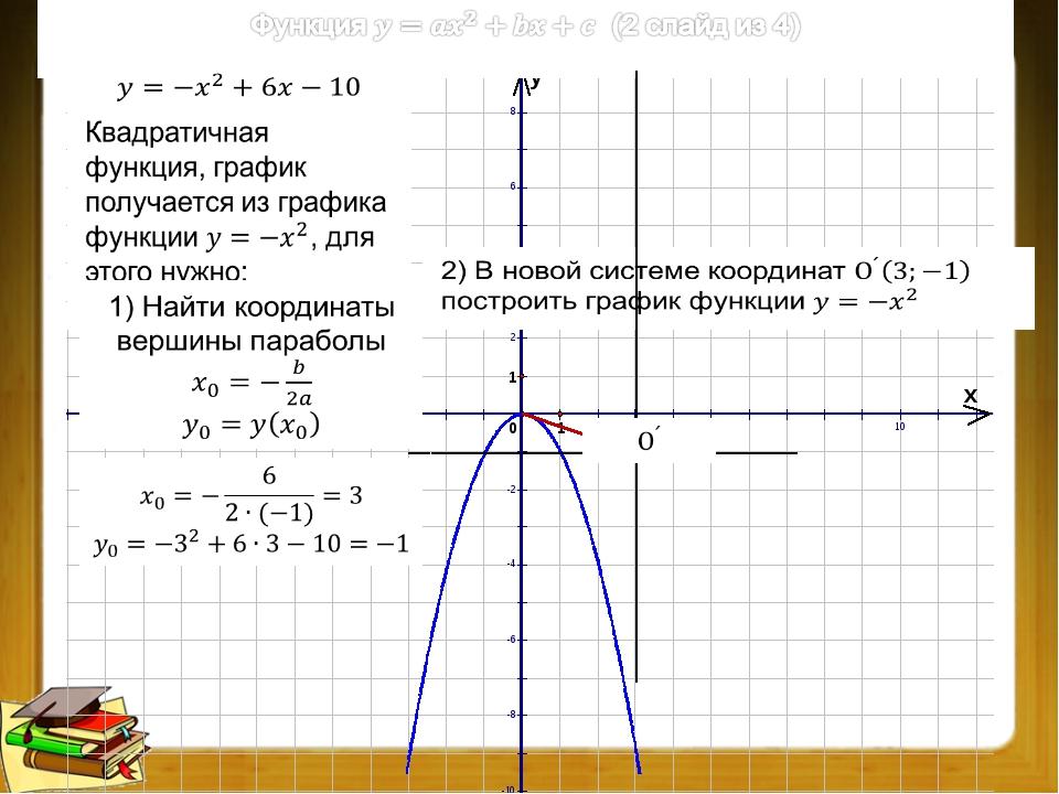 Преобразования графиков функций (3 из 9)