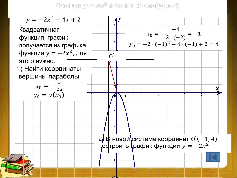 Преобразования графиков функций (4 из 9)