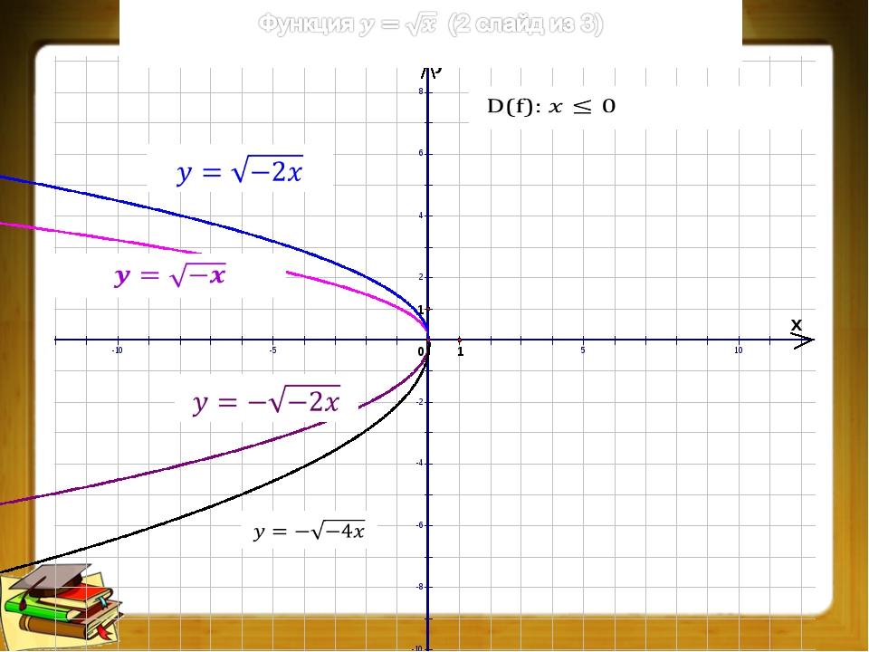 Преобразования графиков функций (5 из 9)
