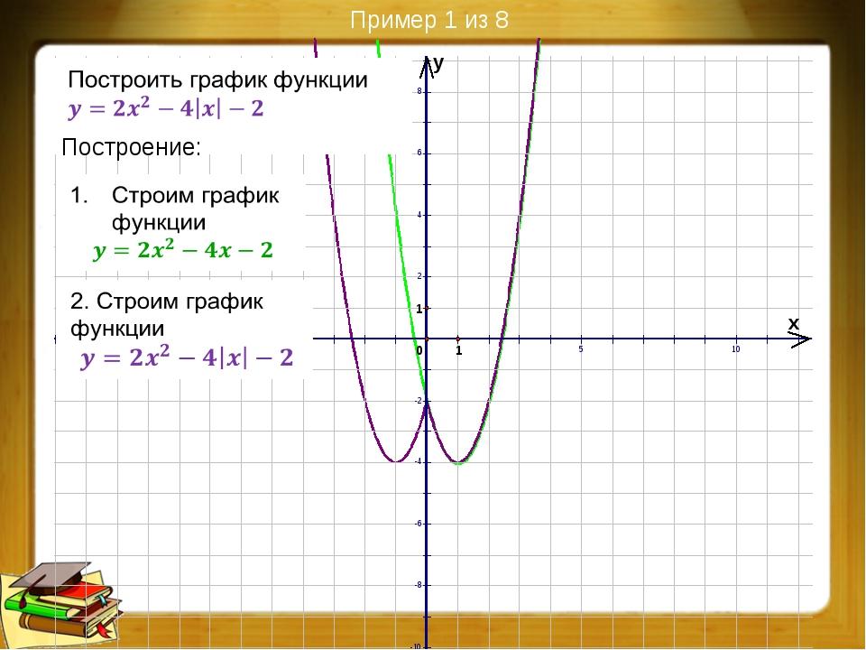 Преобразования графиков функций (8 из 9)
