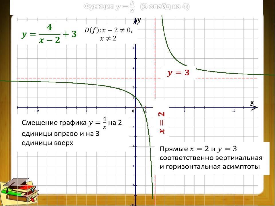 Преобразования графиков функций (2 из 9) Преобразование графика f(x): перенос...