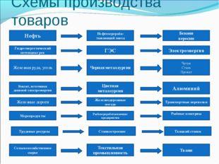 Схемы производства товаров