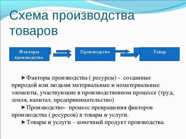 Схема производства товаров Факторы производства ( ресурсы) - созданные природ...