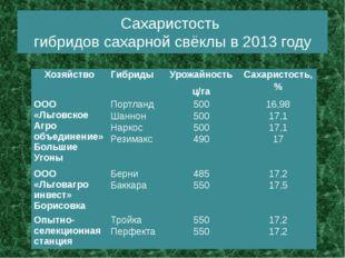 Сахаристость гибридов сахарной свёклы в 2013 году Хозяйство Гибриды Урожайнос