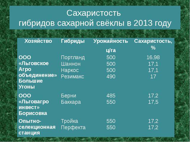Сахаристость гибридов сахарной свёклы в 2013 году Хозяйство Гибриды Урожайнос...
