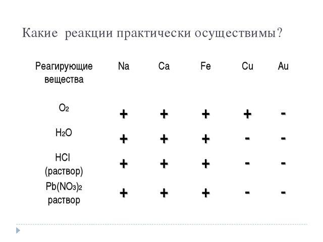Какие реакции практически осуществимы? Реагирующие веществаNaCaFeCuAu О2...
