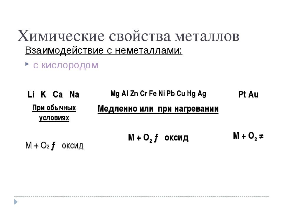 Химические свойства металлов Взаимодействие с неметаллами: с кислородом  Li...
