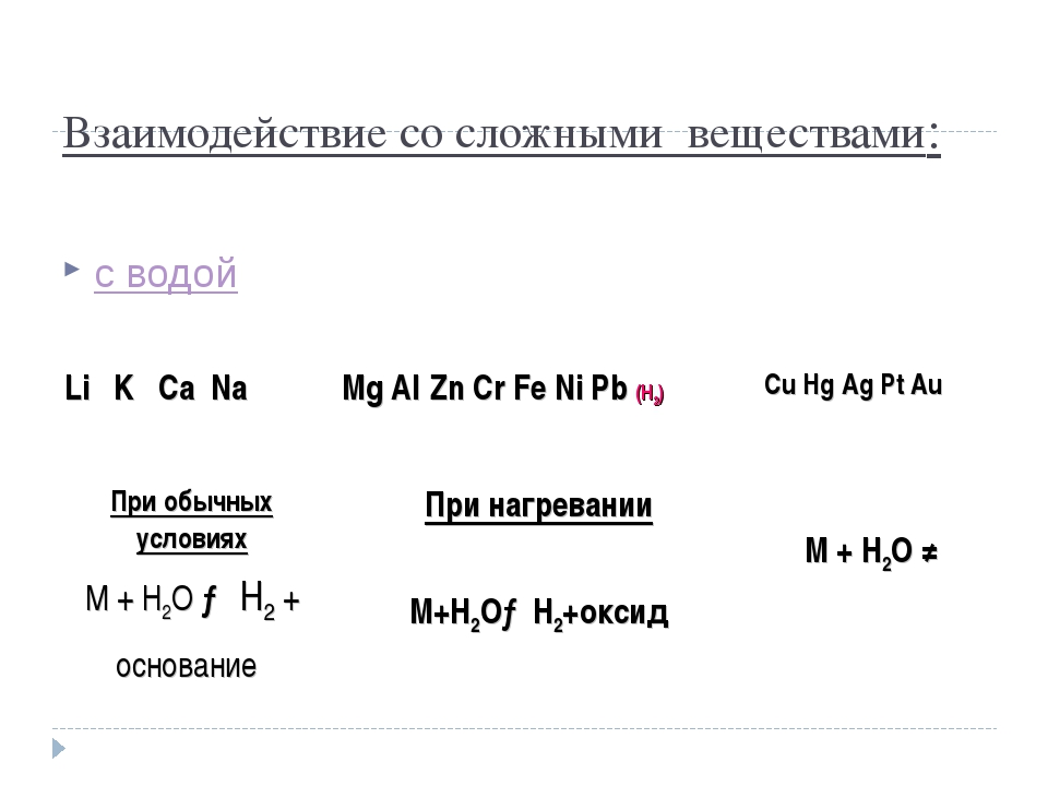 Взаимодействие со сложными веществами: с водой Li K Ca NaMg Al Zn Cr Fe Ni P...