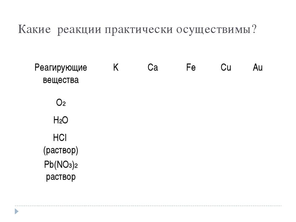 Какие реакции практически осуществимы? Реагирующие веществаKCaFeCuAu О2...